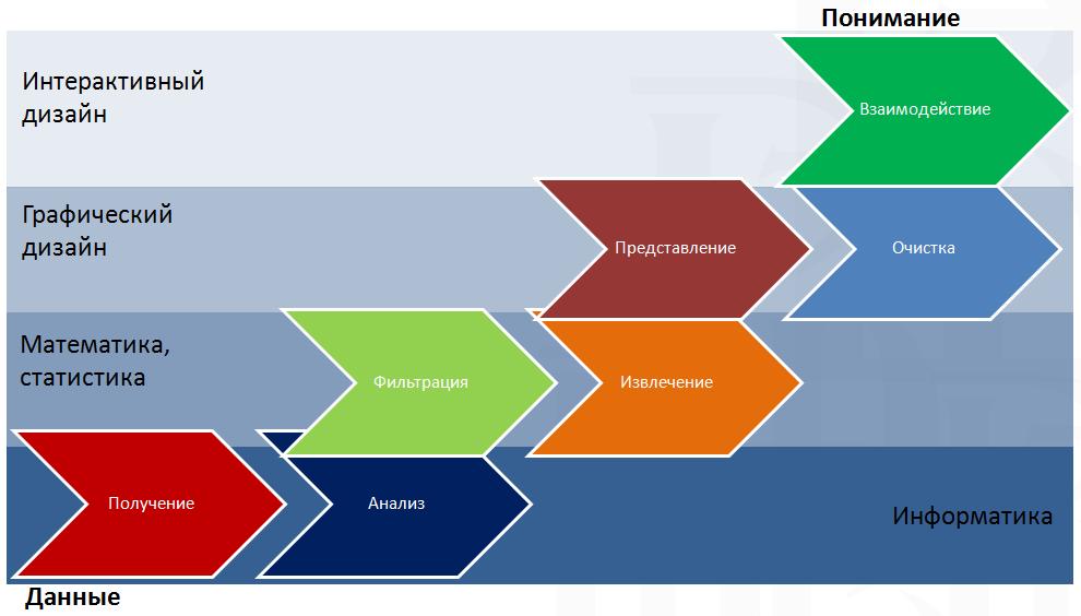 Процесс создания интерактивной инфографики